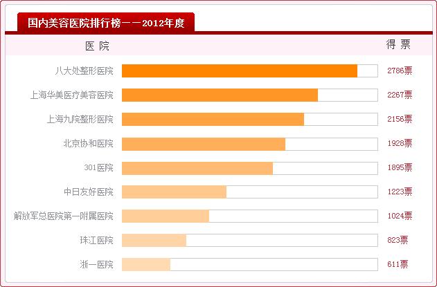 2012年度国内祛斑美容医院排行榜 - 上海华美